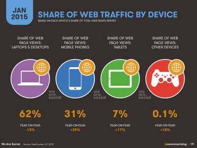 We are Social report web traffic