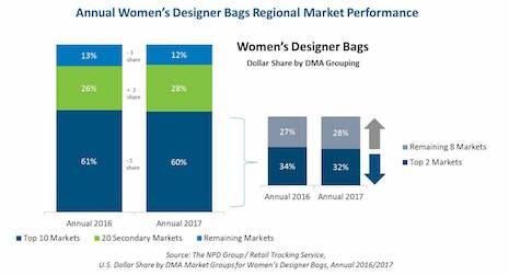 Annual women's designer bags regional market share.