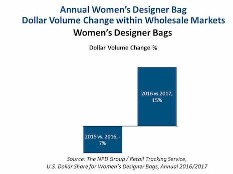 Annual women's designer Dollar Volume change within wholesale markets.