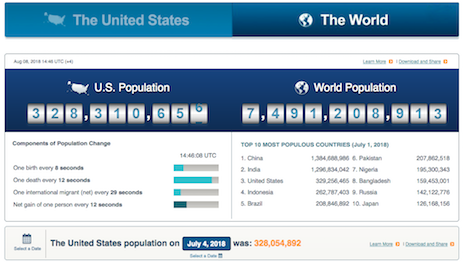 U.S. and World Population Clock. See here: https://www.census.gov/populationwidget/popclock/