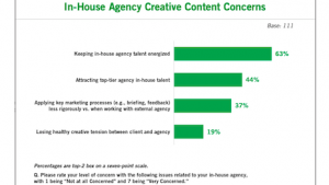 Another case of low energy? Source: ANA In-House Agency Creative Content and Legal Concerns Report