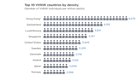 Top 10 very high net worth countries by density. Image courtesy of Wealth-X