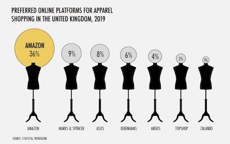 The majority of U.K. online shoppers prefer Amazon to buy apparel, according to United Kingdom 2020 Ecommerce Report by RetailX and Internet Retailing. Image courtesy of RetailX