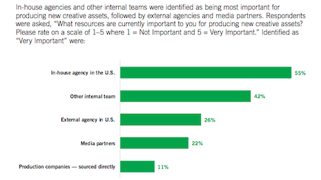 Getting the work done: In-house teams playing key roles. Source: ANA creative messaging survey as marketers adjust to COVID-19 environment