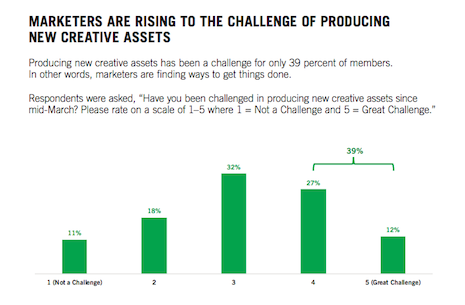 Marketers are rising to the challenge of producing new creative assets. Source: ANA creative messaging survey March 2020