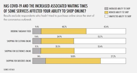 Impact of covid-19 on online shopping in the U.K., according to United Kingdom 2020 Ecommerce Report by RetailX and Internet Retailing. Image courtesy of RetailX