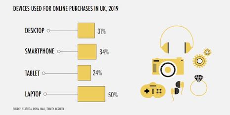 Laptops are the most common devices used to shop online in the U.K., according to United Kingdom 2020 Ecommerce Report by RetailX and Internet Retailing. Image courtesy of RetailX