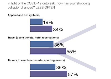 Consumers have cut back on luxury items since the pandemic outbreak. Image courtesy of Astound Insights