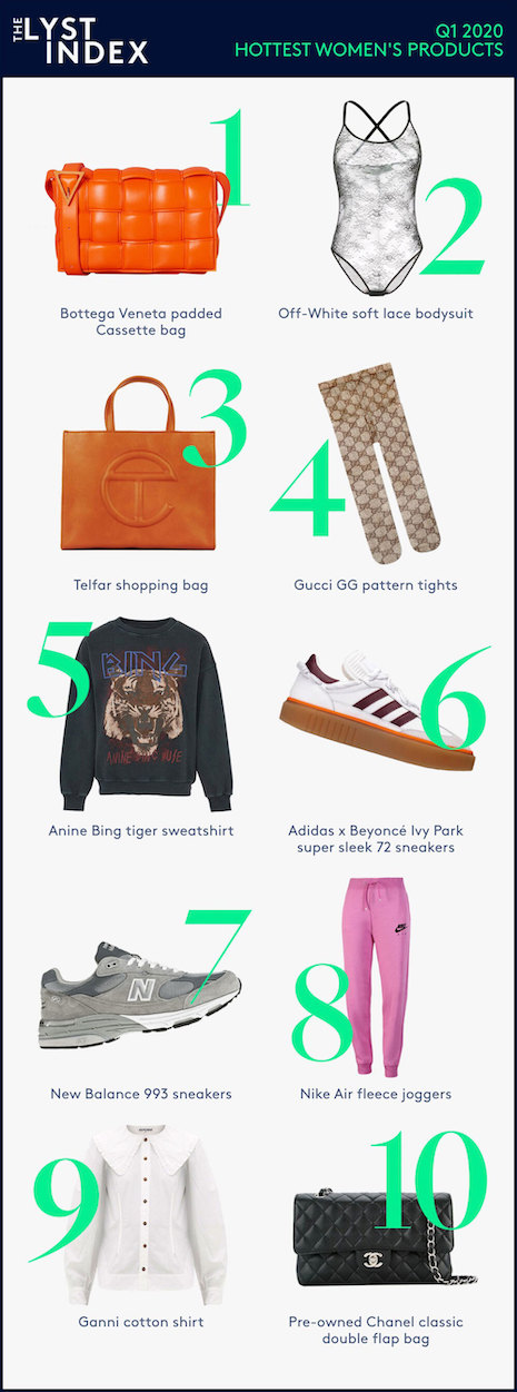 Lyst Index Q1 2020 hottest women's products. Source: Lyst
