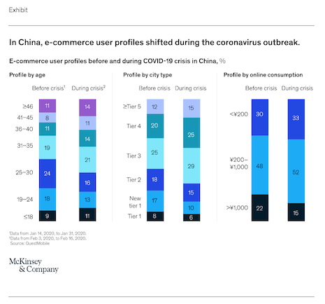 Ecommerce user profiles before and during COVID-19 crisis in China. Source: McKinsey & Company
