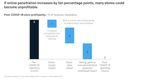 If online penetration increases by ten percentage points, many stores could become unprofitable. Image credit: McKinsey