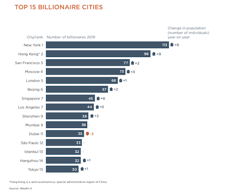 The Top 15 cities that are home to billionaires. Image courtesy of Wealth-X