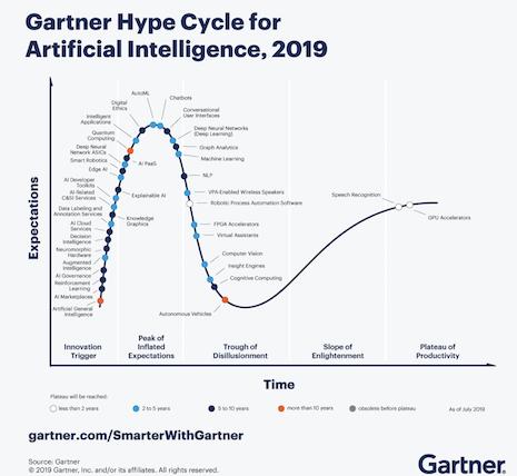 Gartner's hype cycle for AI from 2019. Image credit: Gartner