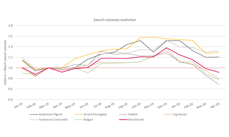 Luxury brand watches search interest. Source: Digital Luxury Group