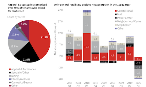 40% of apparel & accessories stores asked for rent relief in April. Image courtesy of JLL Research