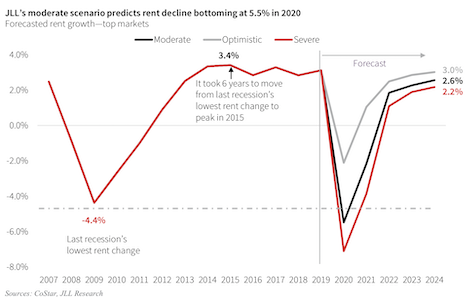 JLL predicts that rent declines will bottom out at 5.5% in 2020. Image courtesy of JLL Research