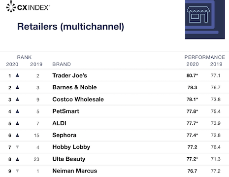 Forrester's CX Report retail rankings. Image courtesy of Forrester