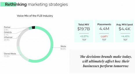 The media impact value has increased $19.7 billion in value year-over-year. Image courtesy of Launchmetrics