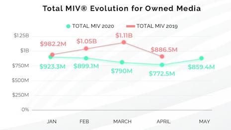 Total media impact value of owned media. Image courtesy of Launchmetrics