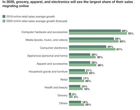 Categories that are migrating online. Image courtesy of Forrester