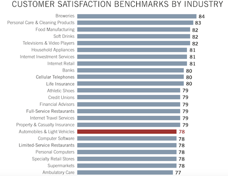 Customer satisfaction is lower on the list of categories among consumers. Image courtesy of: American Customer Satisfaction Index