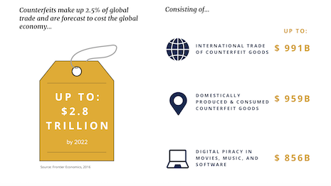 The counterfeit market is expected to reach $2.8 trillion by 2022. Image courtesy of Entrupy
