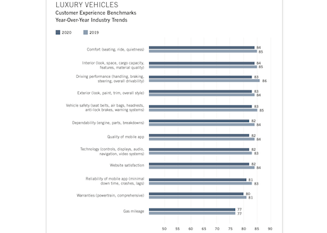 Customer experience benchmarks. Image courtesy of: American Customer Satisfaction Index