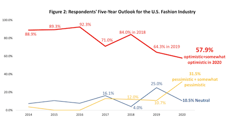 The five year outlook on the fashion industry is losing its optimism. Image courtesy of United States Fashion Industry Association