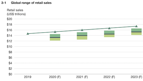 Global range of retail sales. Image courtesy of Forrester