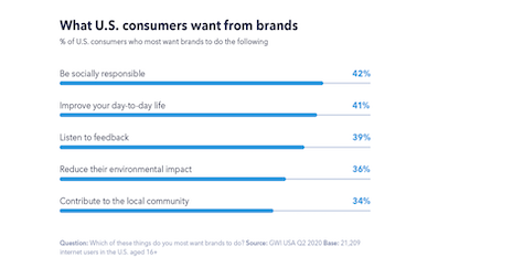 What U.S. consumers want from brands. Source: GlobalWebIndex
