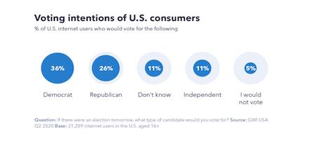 Voting intentions of U.S. consumers. Source: GlobalWebIndex
