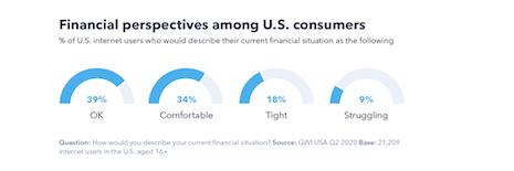 Financial perspectives among U.S. consumers. Source: GlobalWebIndex