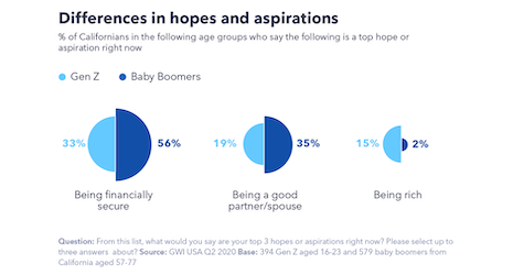 Differences in hopes and aspirations. Source: GlobalWebIndex