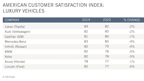Overall customer satisfaction is down among car owners. Image courtesy of: American Customer Satisfaction Index