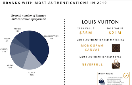 Louis Vuitton was the brand with the most authentications in 2019. Image courtesy of Entrupy