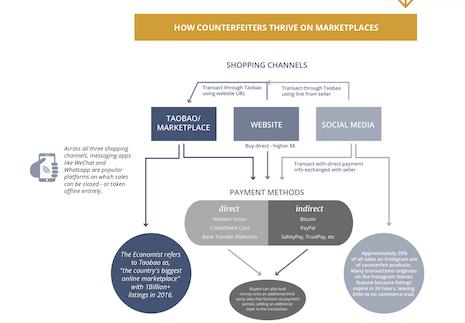 How counterfeits thrive on marketplaces. Image courtesy of Entrupy