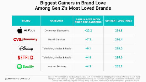 What drives brand love for a generation like no other, in a year like no other: Morning Consult's fourth edition of the Most Loved Brands report tries to peel back the onion. Source: Morning Consult