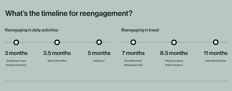 The timeline for reengagement with travel. Image courtesy of Ketchum