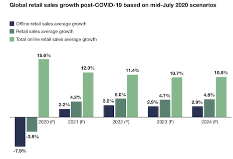 Global retail sales growth post-Covid-19 based on mid-July 2020 scenarios. Image courtesy of Forrester