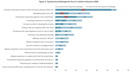Economic and business impacts are the biggest challenges facing US fashion companies this year. Image courtesy of United States Fashion Industry Association